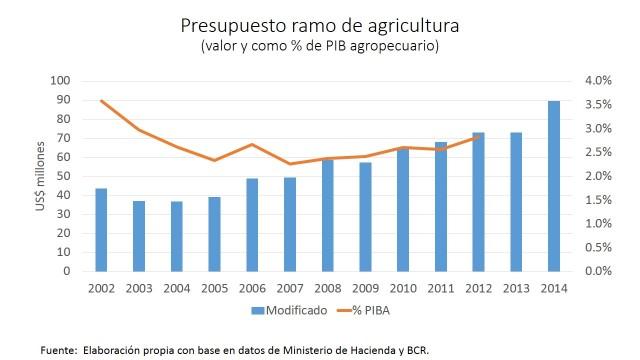 Presupuesto ramo de agricultura