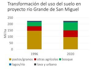 Transformación del uso del suelo en proyecto río